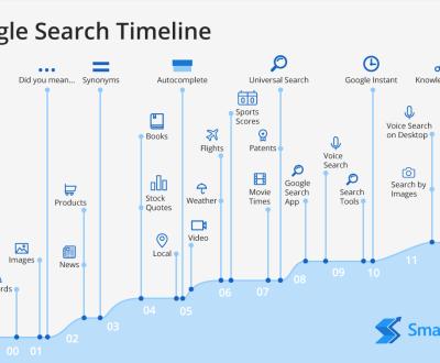Google Timeline