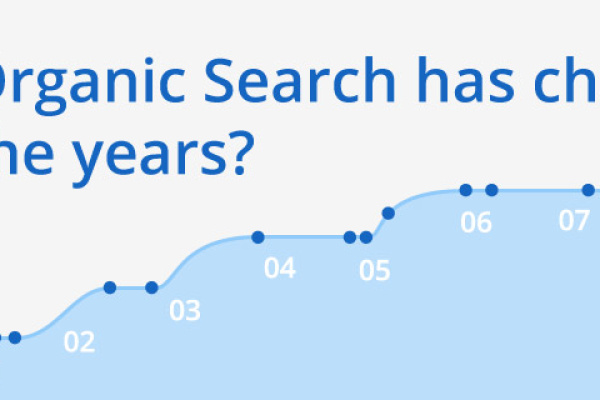 How-Organic-Search-has-changed-over-the-years-thumbnail