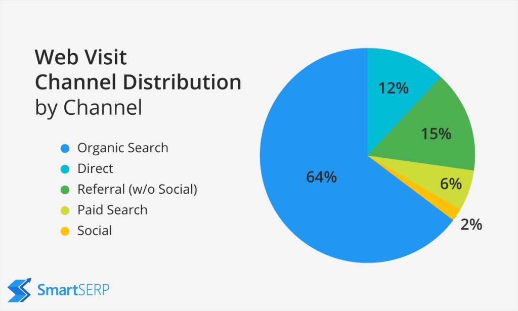 Organic Search Statistics