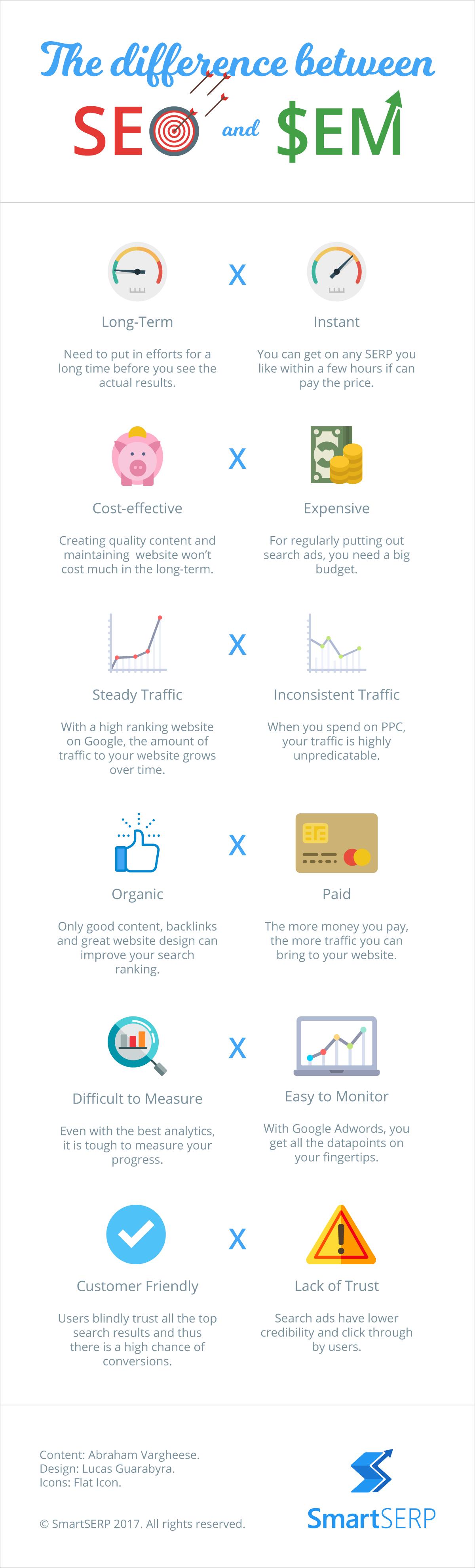 SEO vs SEM infographic
